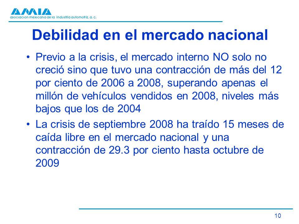 asociación mexicana de la industria automotriz, a. c. 10 Debilidad en el mercado nacional Previo a la crisis, el mercado interno NO solo no creció sin
