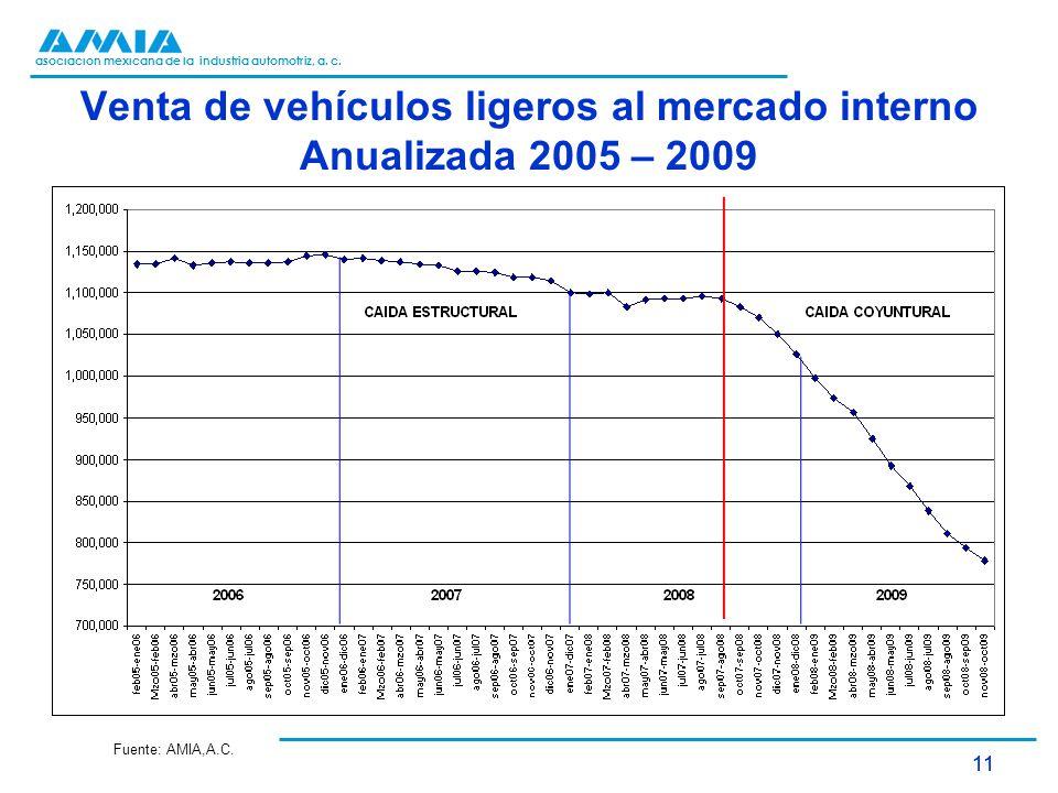 asociación mexicana de la industria automotriz, a. c. 11 Venta de vehículos ligeros al mercado interno Anualizada 2005 – 2009 Fuente: AMIA,A.C.