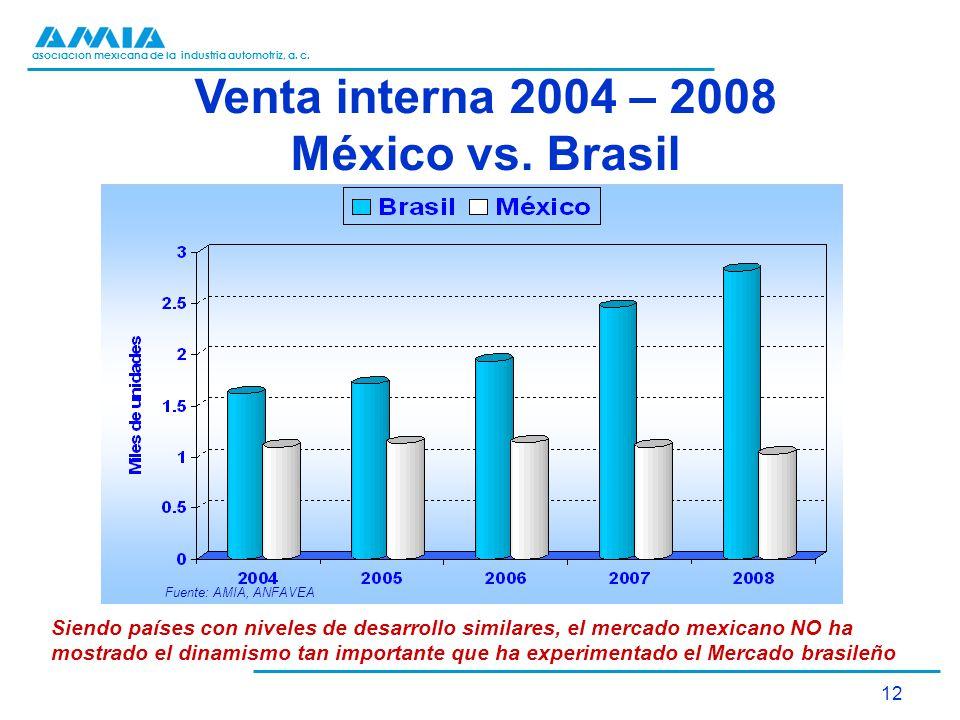 asociación mexicana de la industria automotriz, a. c. 12 Venta interna 2004 – 2008 México vs. Brasil Fuente: AMIA, ANFAVEA Siendo países con niveles d