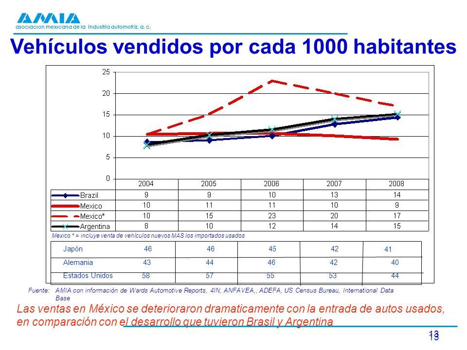 asociación mexicana de la industria automotriz, a. c. 13 Fuente:AMIA con información de Wards Automotive Reports, 4IN, ANFAVEA,, ADEFA, US Census Bure