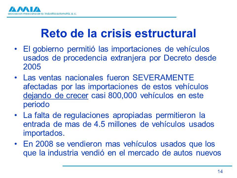 asociación mexicana de la industria automotriz, a. c. 14 Reto de la crisis estructural El gobierno permitió las importaciones de vehículos usados de p