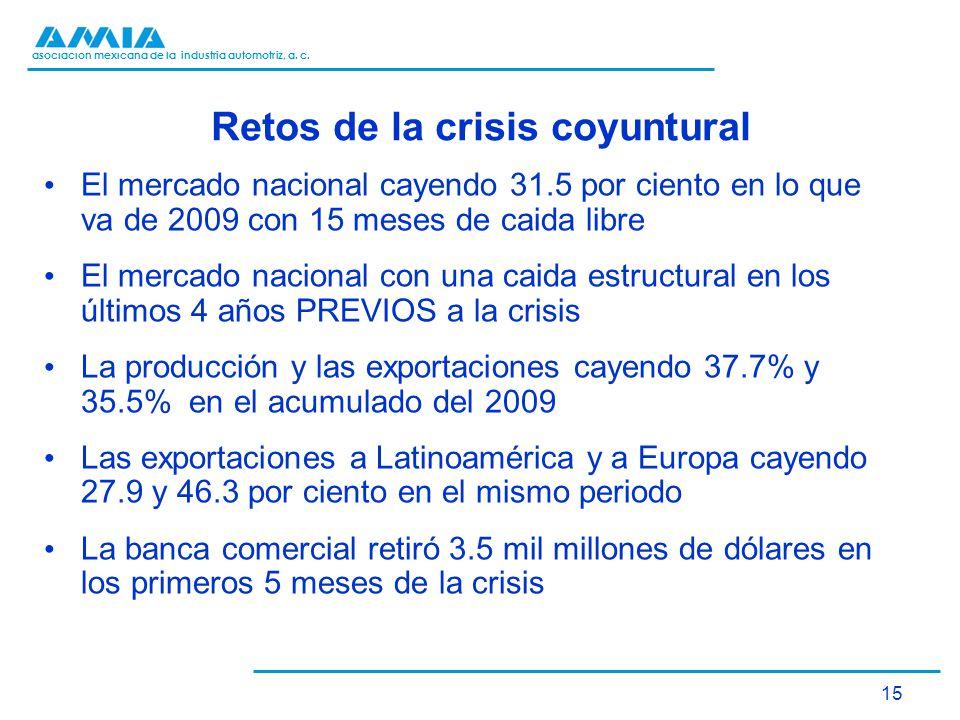 asociación mexicana de la industria automotriz, a. c. 15 Retos de la crisis coyuntural El mercado nacional cayendo 31.5 por ciento en lo que va de 200