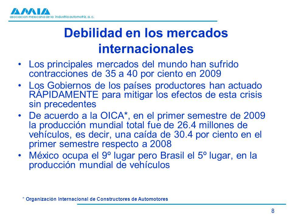 asociación mexicana de la industria automotriz, a. c. 8 Debilidad en los mercados internacionales Los principales mercados del mundo han sufrido contr