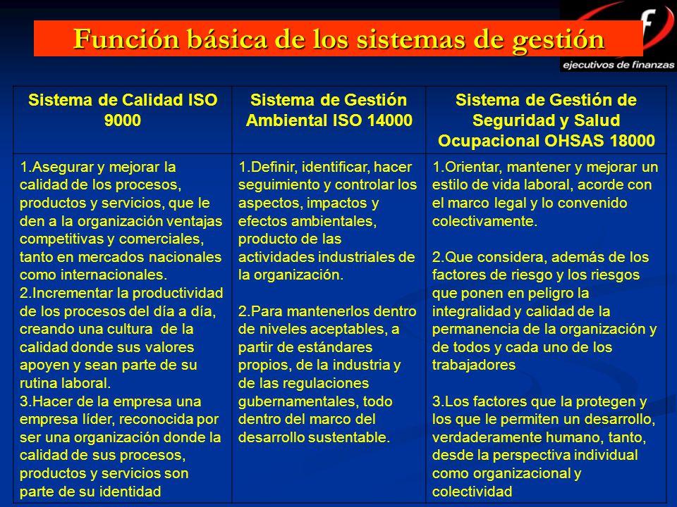 Sistema de Calidad ISO 9000 Sistema de Gestión Ambiental ISO 14000 Sistema de Gestión de Seguridad y Salud Ocupacional OHSAS 18000 1.Asegurar y mejora