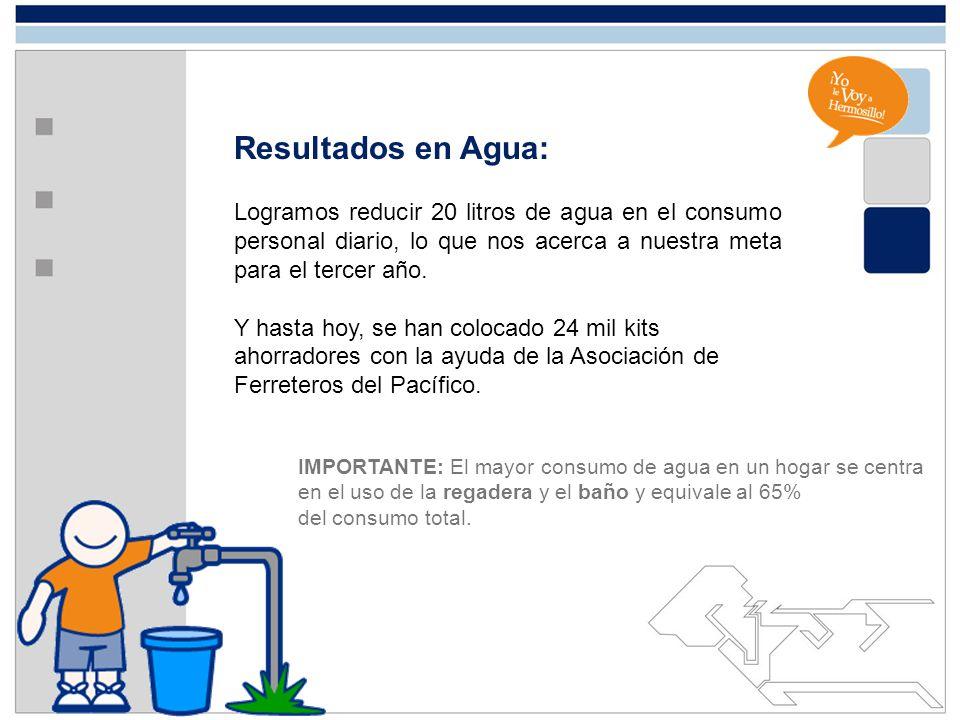 Resultados en Agua: Logramos reducir 20 litros de agua en el consumo personal diario, lo que nos acerca a nuestra meta para el tercer año. Y hasta hoy