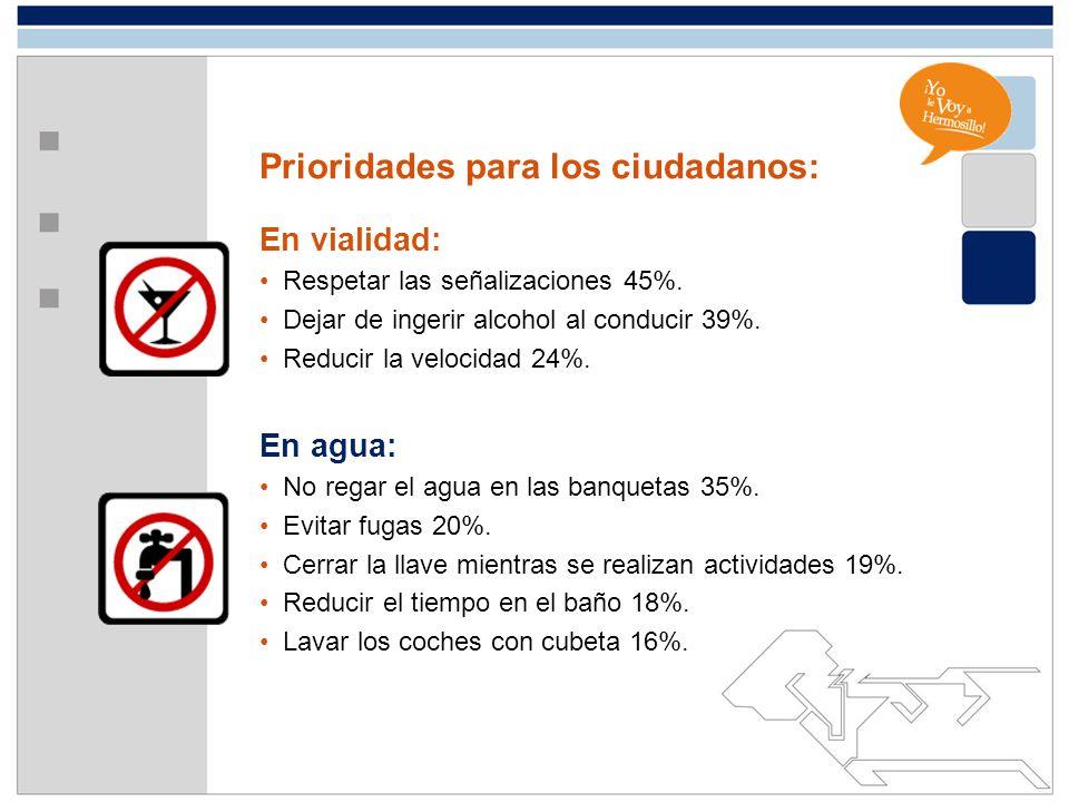 Prioridades para los ciudadanos: En vialidad: Respetar las señalizaciones 45%. Dejar de ingerir alcohol al conducir 39%. Reducir la velocidad 24%. En