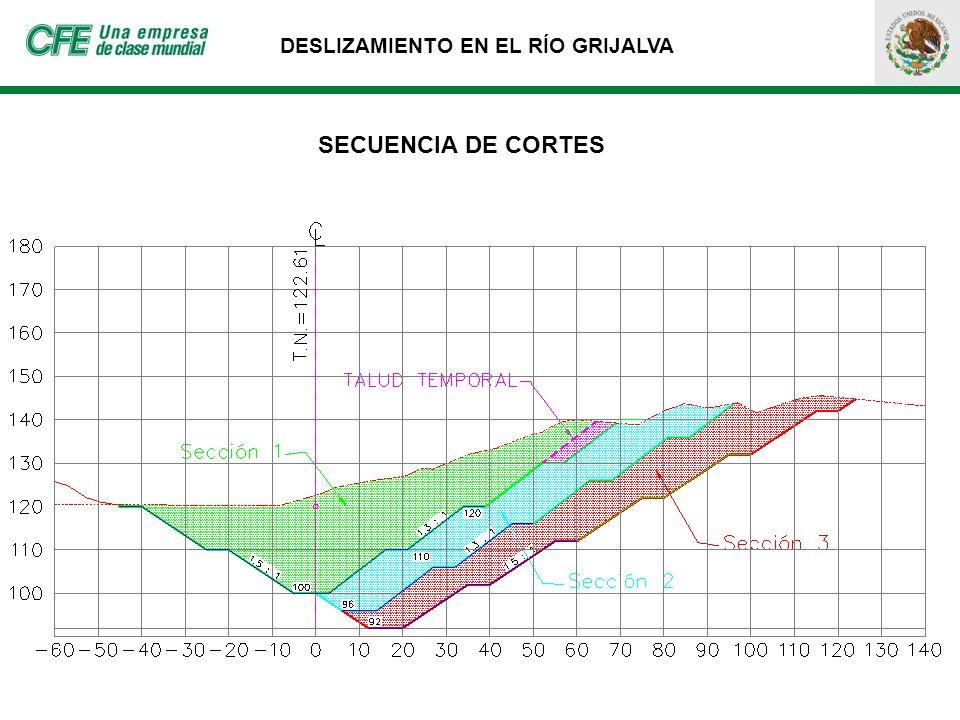 SECUENCIA DE CORTES
