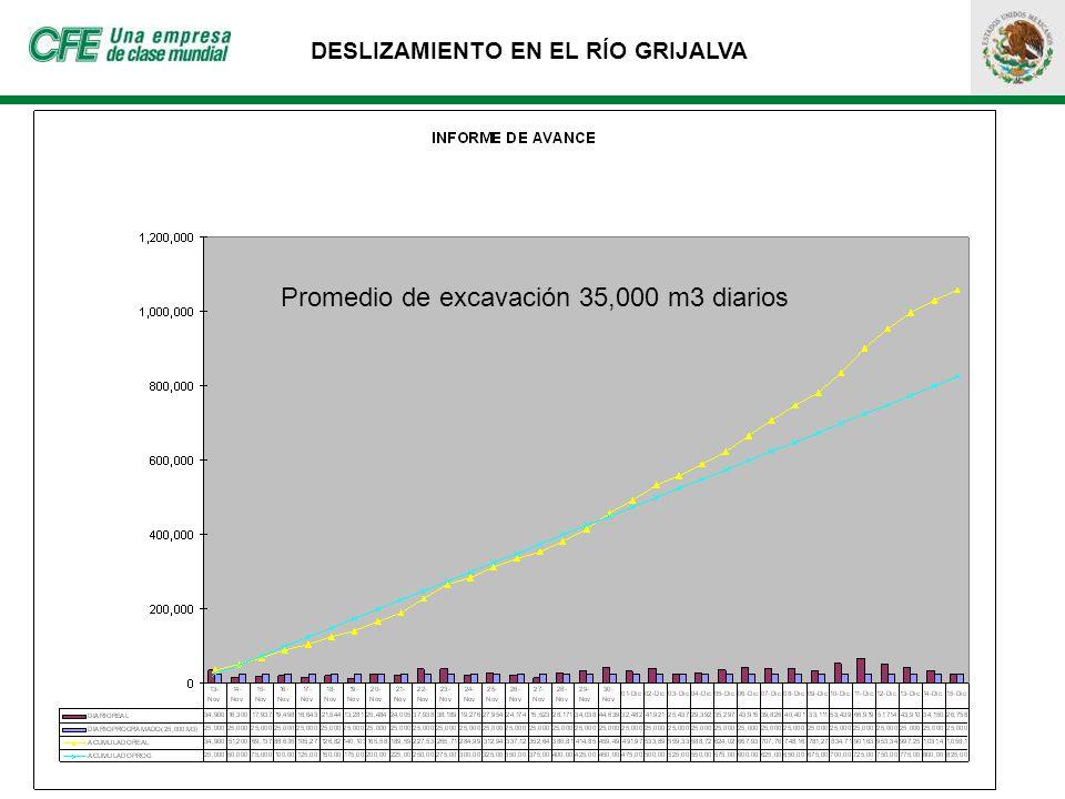 DESLIZAMIENTO EN EL RÍO GRIJALVA Promedio de excavación 35,000 m3 diarios
