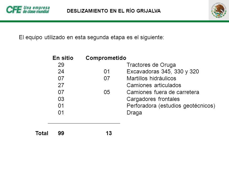 DESLIZAMIENTO EN EL RÍO GRIJALVA El equipo utilizado en esta segunda etapa es el siguiente: En sitio Comprometido 29 Tractores de Oruga 24 01Excavador
