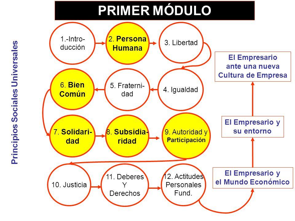 1.-Intro- ducción 2. Persona Humana 5. Fraterni- dad 7. Solidari- dad 6. Bien Común 8. Subsidia- ridad 10. Justicia 9. Autoridad y Participación Princ