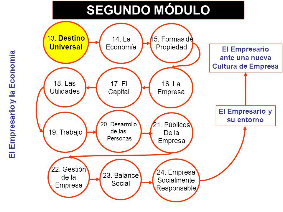 SEGUNDO MÓDULO El Empresario y su entorno El Empresario ante una nueva Cultura de Empresa El Empresario y la Economía 13. Destino Universal 14. La Eco
