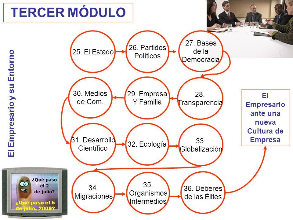 El Empresario ante una nueva Cultura de Empresa El Empresario y su Entorno TERCER MÓDULO 25. El Estado 26. Partidos Políticos 29. Empresa Y Familia 31