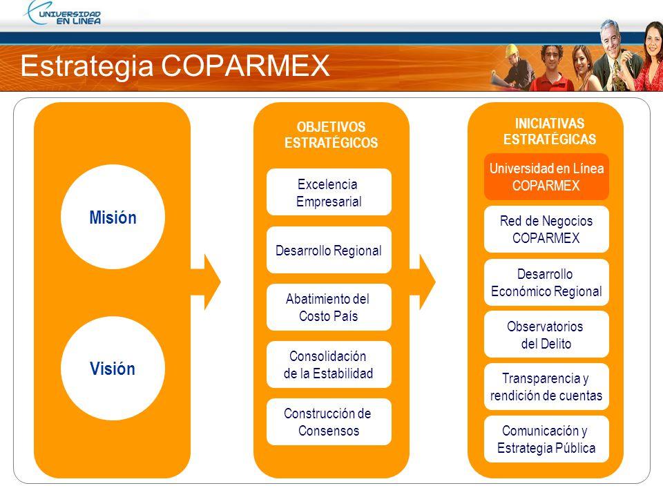 Estrategia COPARMEX Misión Visión OBJETIVOS ESTRATÉGICOS INICIATIVAS ESTRATÉGICAS Excelencia Empresarial Desarrollo Regional Abatimiento del Costo Paí