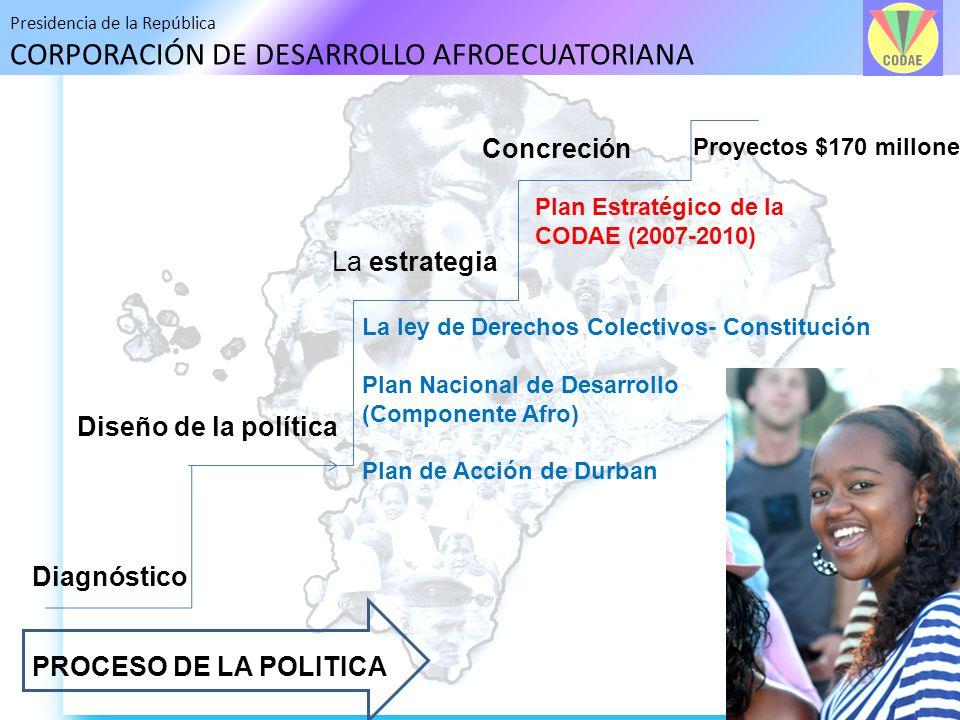 Presidencia de la República CORPORACIÓN DE DESARROLLO AFROECUATORIANA PROCESO DE LA POLITICA Diagnóstico Diseño de la política La estrategia Concreció