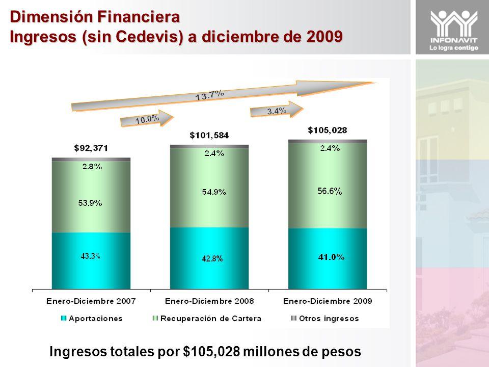 Dimensión Financiera Ingresos (sin Cedevis) a diciembre de 2009 Ingresos totales por $105,028 millones de pesos