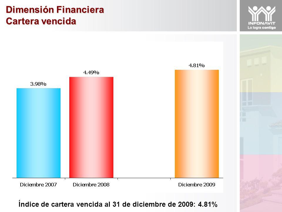 Dimensión Financiera Cartera vencida Índice de cartera vencida al 31 de diciembre de 2009: 4.81%
