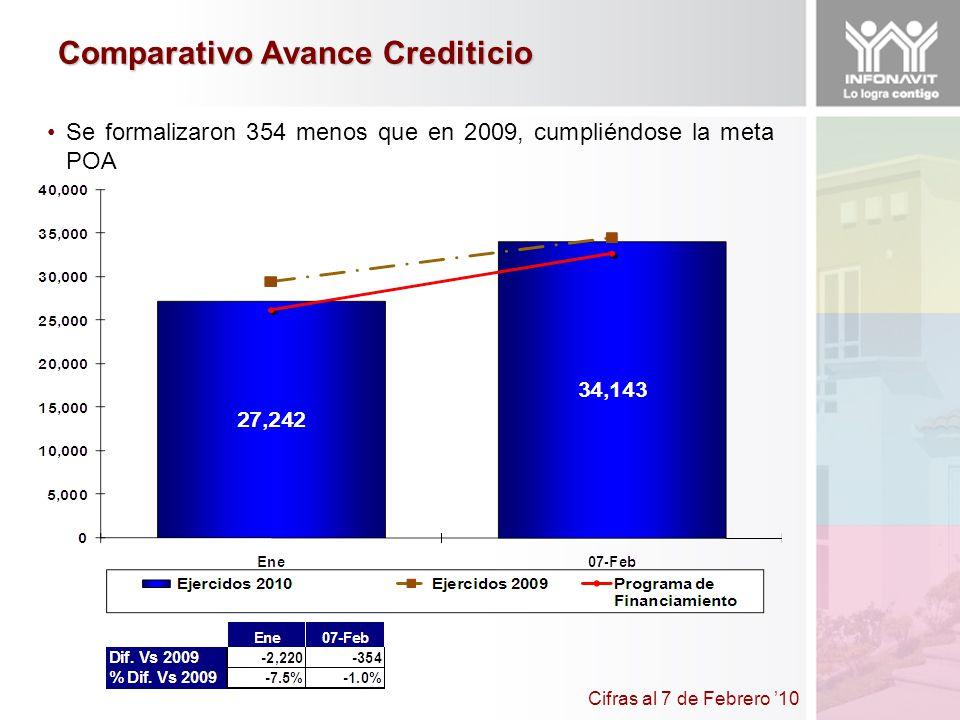 Cifras al 7 de Febrero 10 Se formalizaron 354 menos que en 2009, cumpliéndose la meta POA Comparativo Avance Crediticio