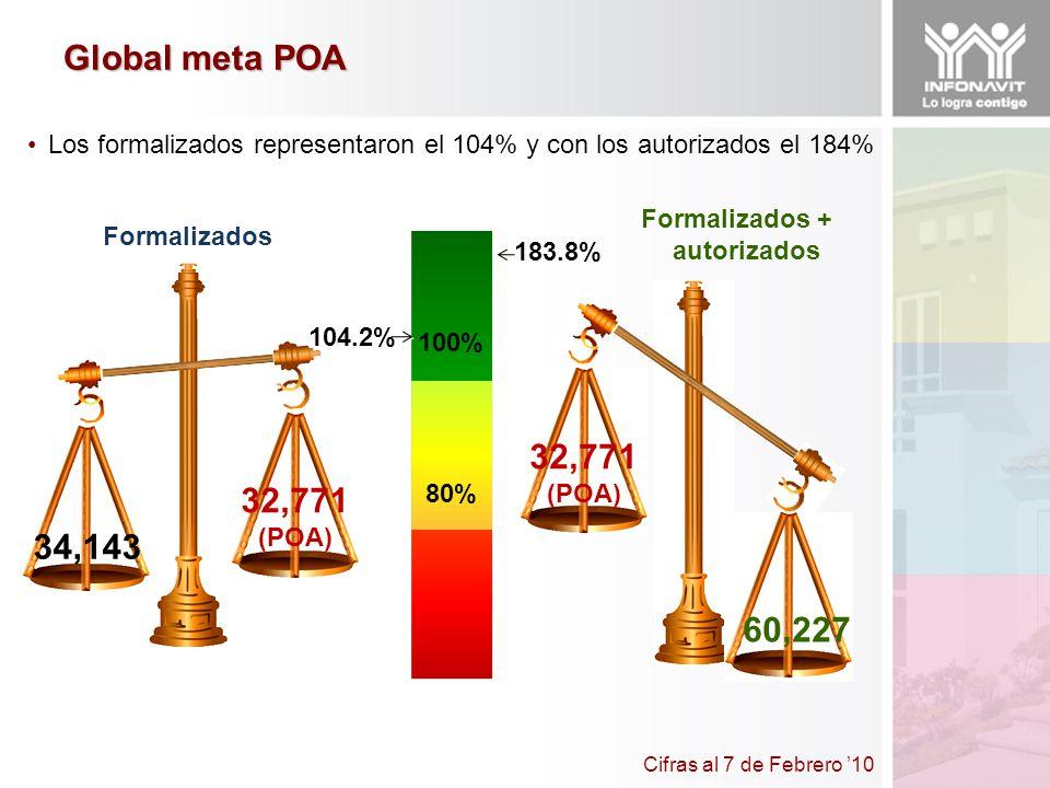 Los formalizados representaron el 104% y con los autorizados el 184% 104.2% 34,143 32,771 (POA) 183.8% Formalizados Formalizados + autorizados 100% 80% Cifras al 7 de Febrero 10 Global meta POA 32,771 (POA) 60,227