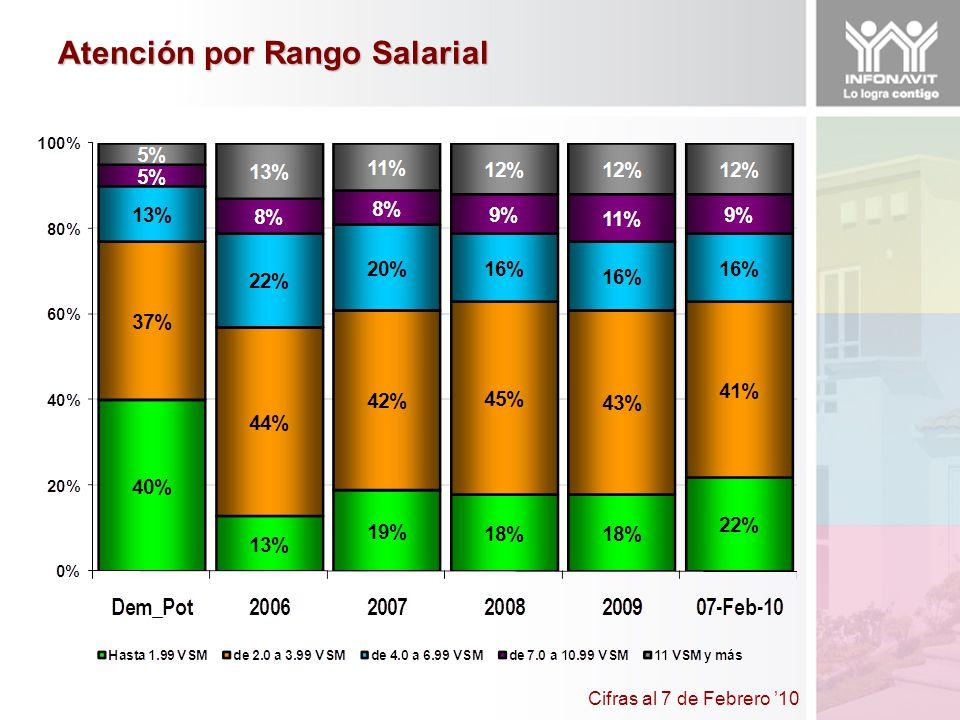 Cifras al 7 de Febrero 10 Atención por Rango Salarial