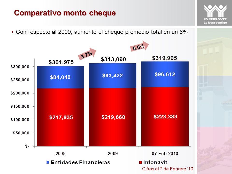 3.7% 6.0% Con respecto al 2009, aumentó el cheque promedio total en un 6% Cifras al 7 de Febrero 10 Comparativo monto cheque