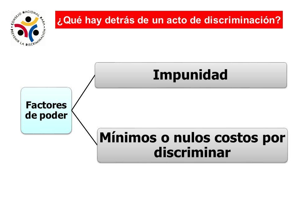 Factores de poder Impunidad Mínimos o nulos costos por discriminar ¿Qué hay detrás de un acto de discriminación?