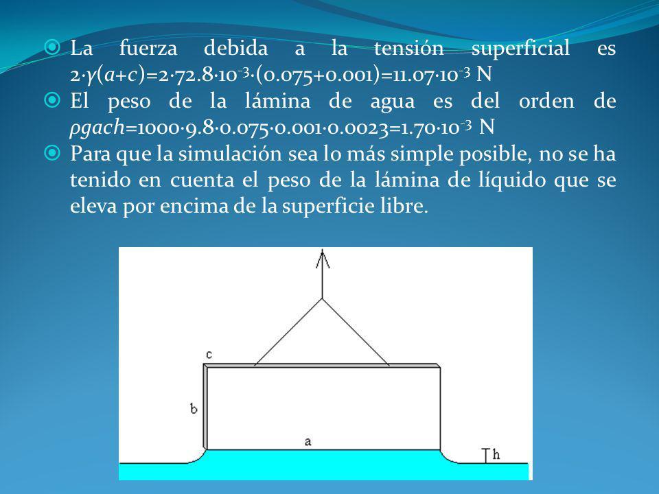 La fuerza debida a la tensión superficial es 2·γ(a+c)=2·72.8·10 -3 ·(0.075+0.001)=11.07·10 -3 N El peso de la lámina de agua es del orden de ρgach=100