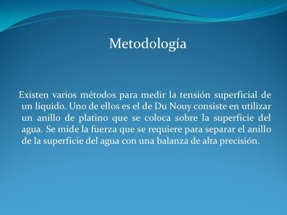 Metodología Existen varios métodos para medir la tensión superficial de un líquido. Uno de ellos es el de Du Nouy consiste en utilizar un anillo de pl