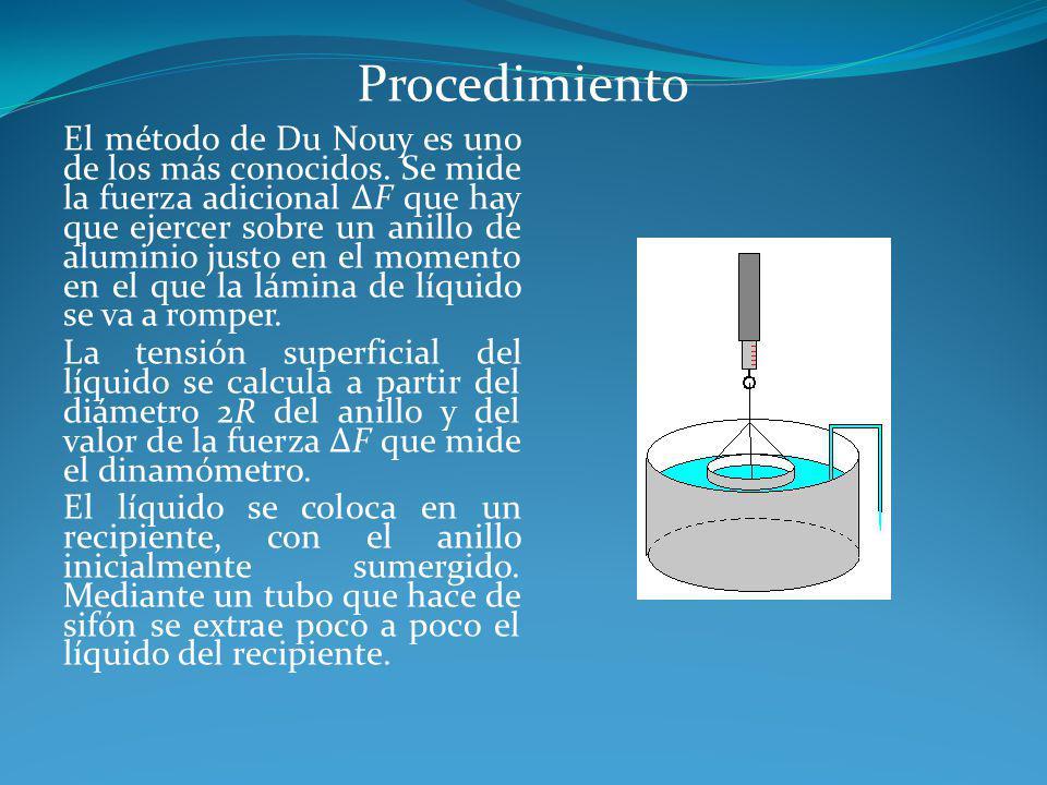 Procedimiento El método de Du Nouy es uno de los más conocidos. Se mide la fuerza adicional ΔF que hay que ejercer sobre un anillo de aluminio justo e