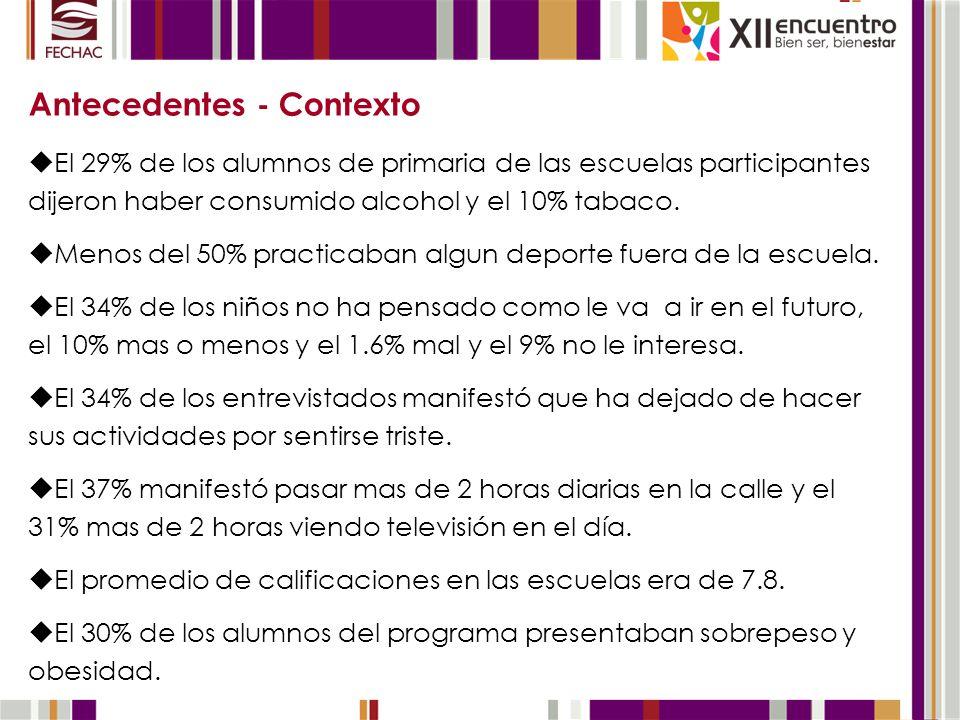 Antecedentes - Contexto El 29% de los alumnos de primaria de las escuelas participantes dijeron haber consumido alcohol y el 10% tabaco. Menos del 50%
