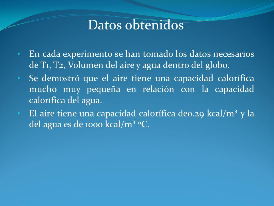 Datos obtenidos En cada experimento se han tomado los datos necesarios de T1, T2, Volumen del aire y agua dentro del globo. Se demostró que el aire ti