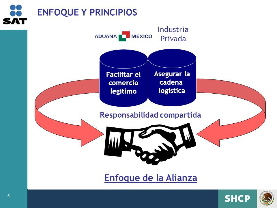5 ENFOQUE Y PRINCIPIOS Responsabilidad compartida Asegurar la cadena logística Facilitar el comercio legítimo Enfoque de la Alianza Industria Privada
