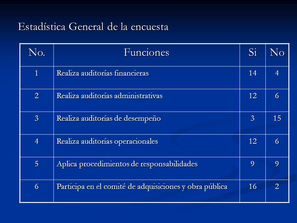 Estadística General de la encuesta No.FuncionesSiNo 1 Realiza auditorías financieras 144 2 Realiza auditorías administrativas 126 3 Realiza auditorías