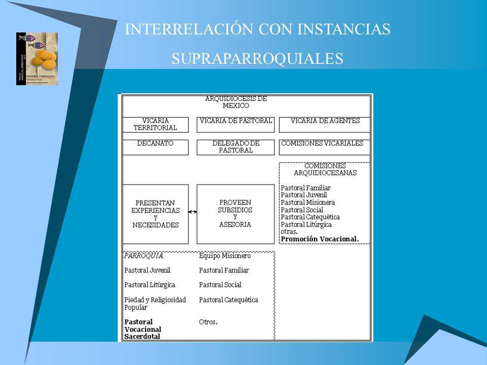 INTERRELACIÓN CON INSTANCIAS SUPRAPARROQUIALES