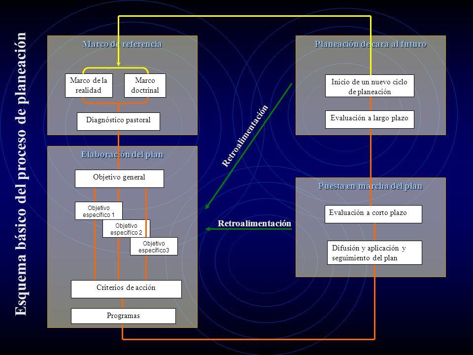 Elaboración del plan Puesta en marcha del plan Planeación de cara al futuro Marco de referencia Marco de la realidad Marco doctrinal Retroalimentación