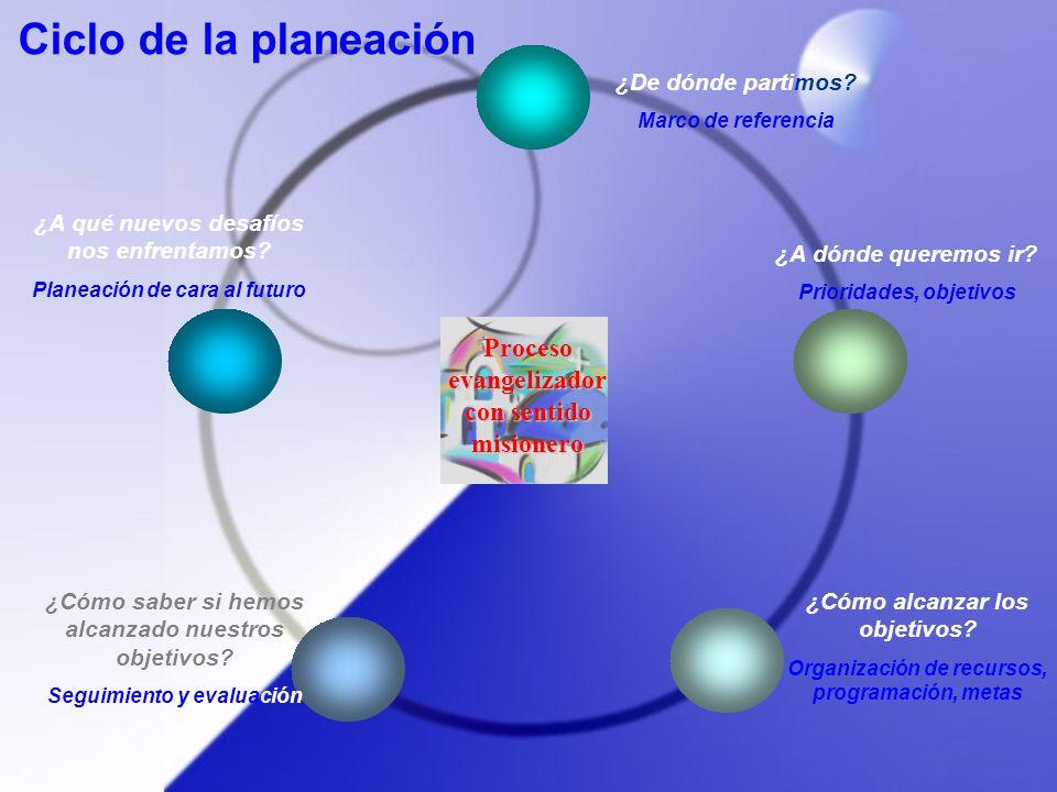 ¿De dónde partimos? Marco de referencia Ciclo de la planeación ¿A dónde queremos ir? Prioridades, objetivos ¿Cómo alcanzar los objetivos? Organización