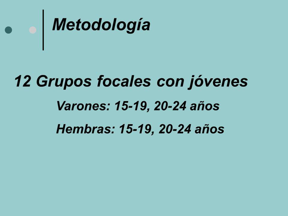 Metodología 12 Grupos focales con jóvenes Varones: 15-19, 20-24 años Hembras: 15-19, 20-24 años
