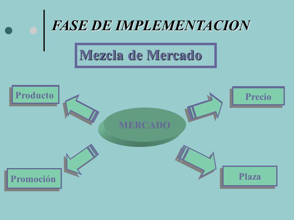FASE DE IMPLEMENTACION MERCADO Producto Promoción Precio Plaza Mezcla de Mercado Producto Precio