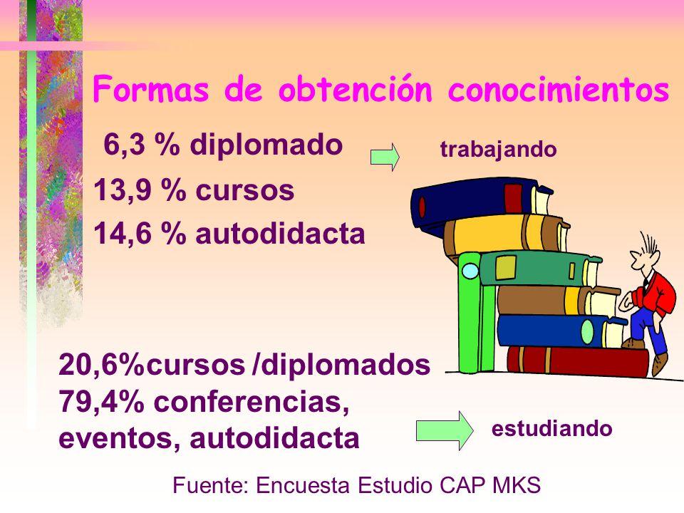 Formas de obtención conocimientos 6,3 % diplomado 13,9 % cursos 14,6 % autodidacta Fuente: Encuesta Estudio CAP MKS 20,6%cursos /diplomados 79,4% conf