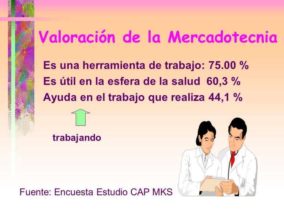 Valoración de la Mercadotecnia Es una herramienta de trabajo: 75.00 % Es útil en la esfera de la salud 60,3 % Ayuda en el trabajo que realiza 44,1 % t