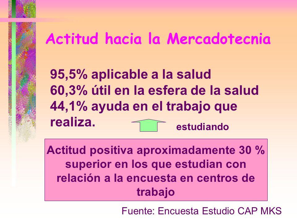 Actitud hacia la Mercadotecnia 95,5% aplicable a la salud 60,3% útil en la esfera de la salud 44,1% ayuda en el trabajo que realiza. Actitud positiva