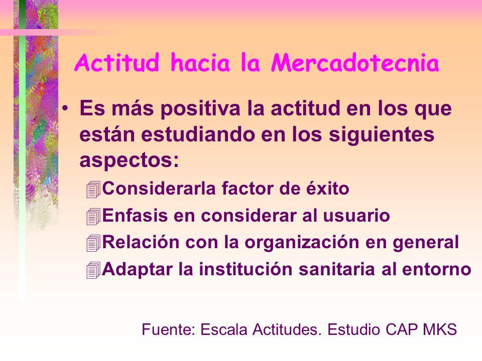 Actitud hacia la Mercadotecnia Es más positiva la actitud en los que están estudiando en los siguientes aspectos: 4Considerarla factor de éxito 4Enfas