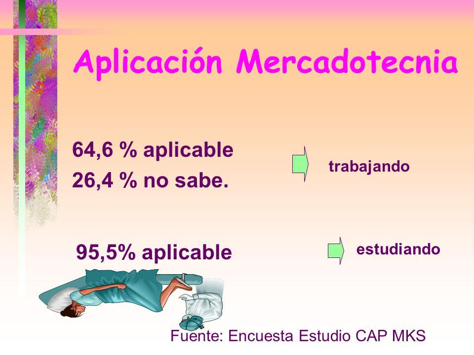 Aplicación Mercadotecnia 64,6 % aplicable 26,4 % no sabe. Fuente: Encuesta Estudio CAP MKS 95,5% aplicable estudiando trabajando