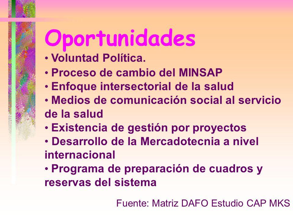 Oportunidades Fuente: Matriz DAFO Estudio CAP MKS Voluntad Política. Proceso de cambio del MINSAP Enfoque intersectorial de la salud Medios de comunic