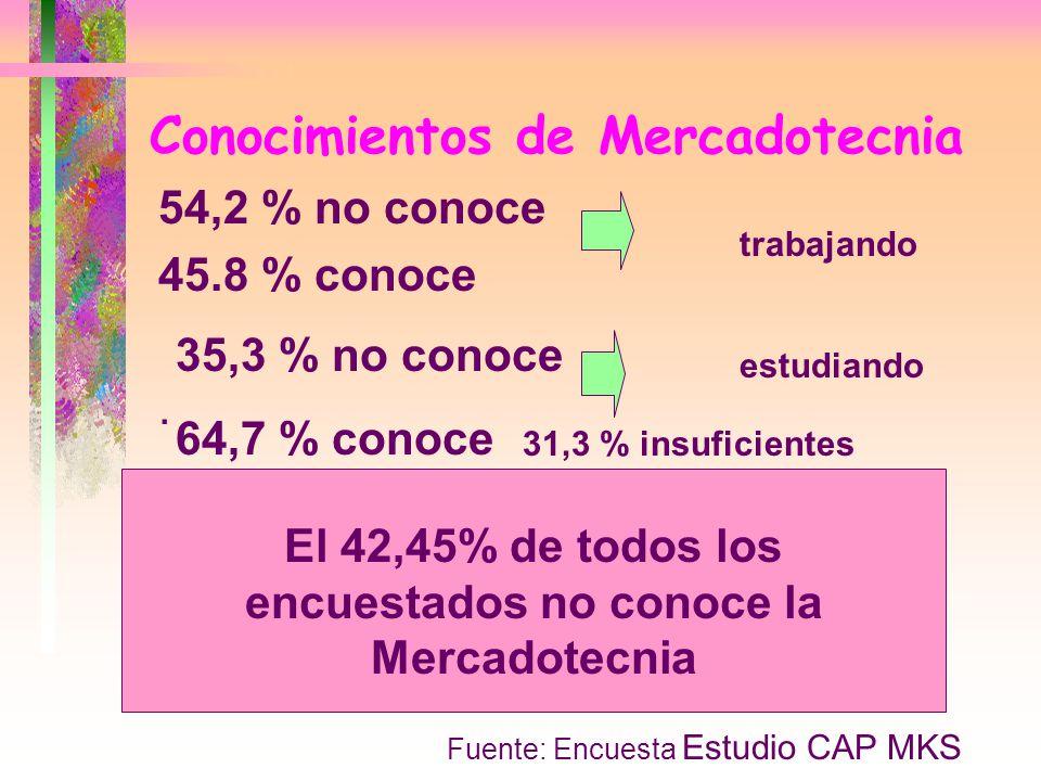 Conocimientos de Mercadotecnia 54,2 % no conoce 45.8 % conoce. 35,3 % no conoce 64,7 % conoce trabajando estudiando El 42,45% de todos los encuestados