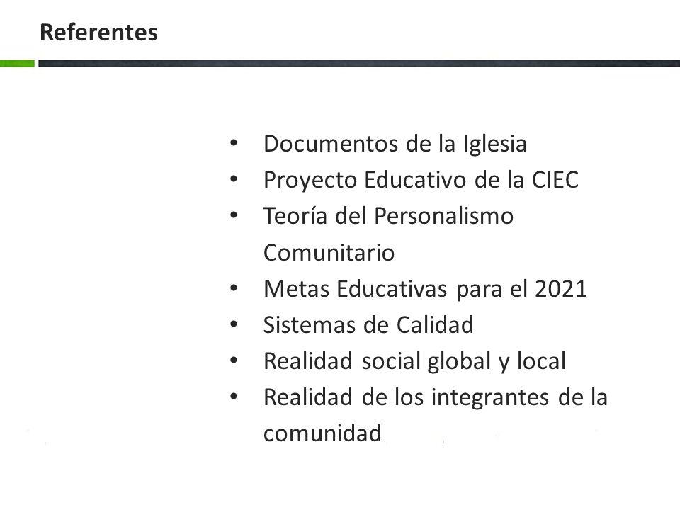 Documentos de la Iglesia Proyecto Educativo de la CIEC Teoría del Personalismo Comunitario Metas Educativas para el 2021 Sistemas de Calidad Realidad social global y local Realidad de los integrantes de la comunidad Referentes