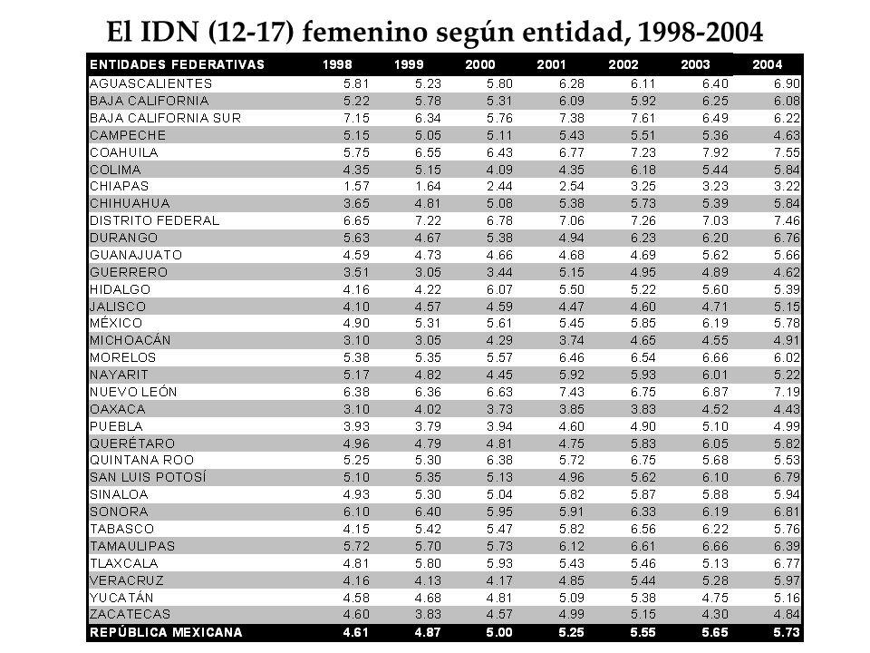 El IDN (12-17) femenino según entidad, 1998-2004