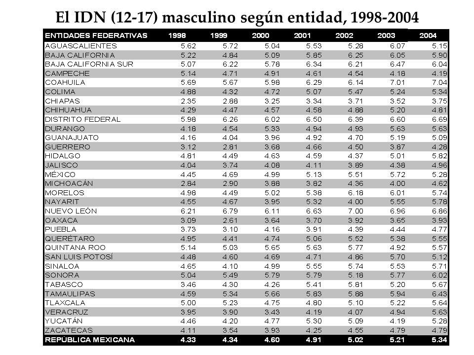El IDN (12-17) masculino según entidad, 1998-2004