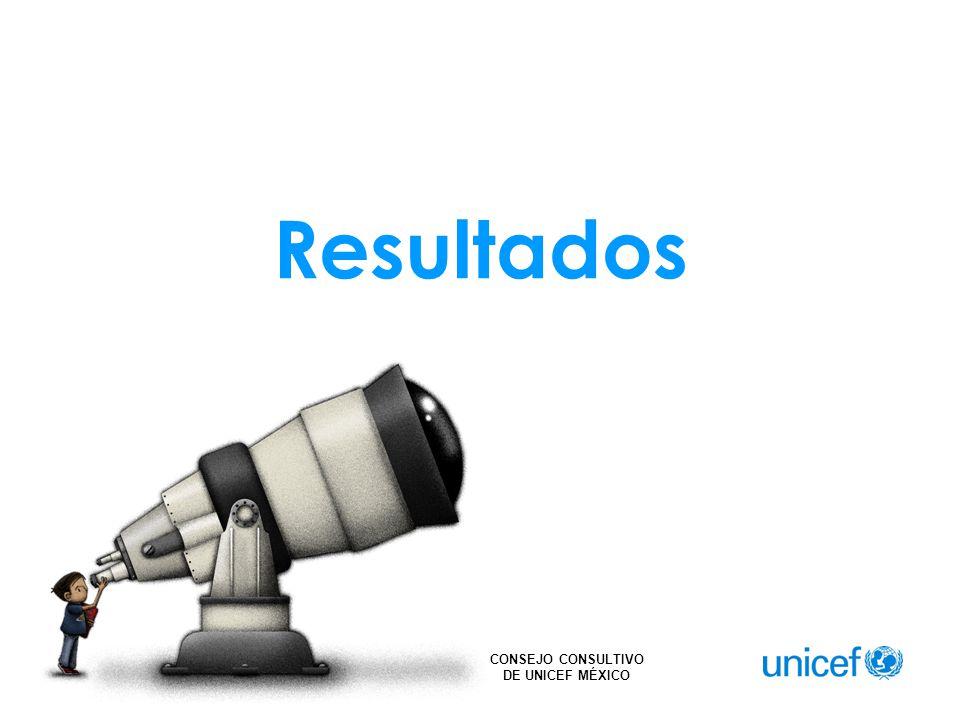 CONSEJO CONSULTIVO DE UNICEF MÉXICO Resultados
