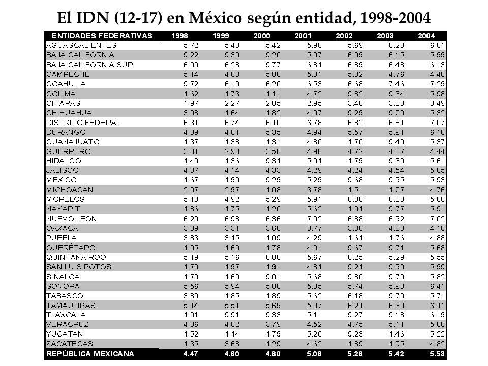 El IDN (12-17) en México según entidad, 1998-2004