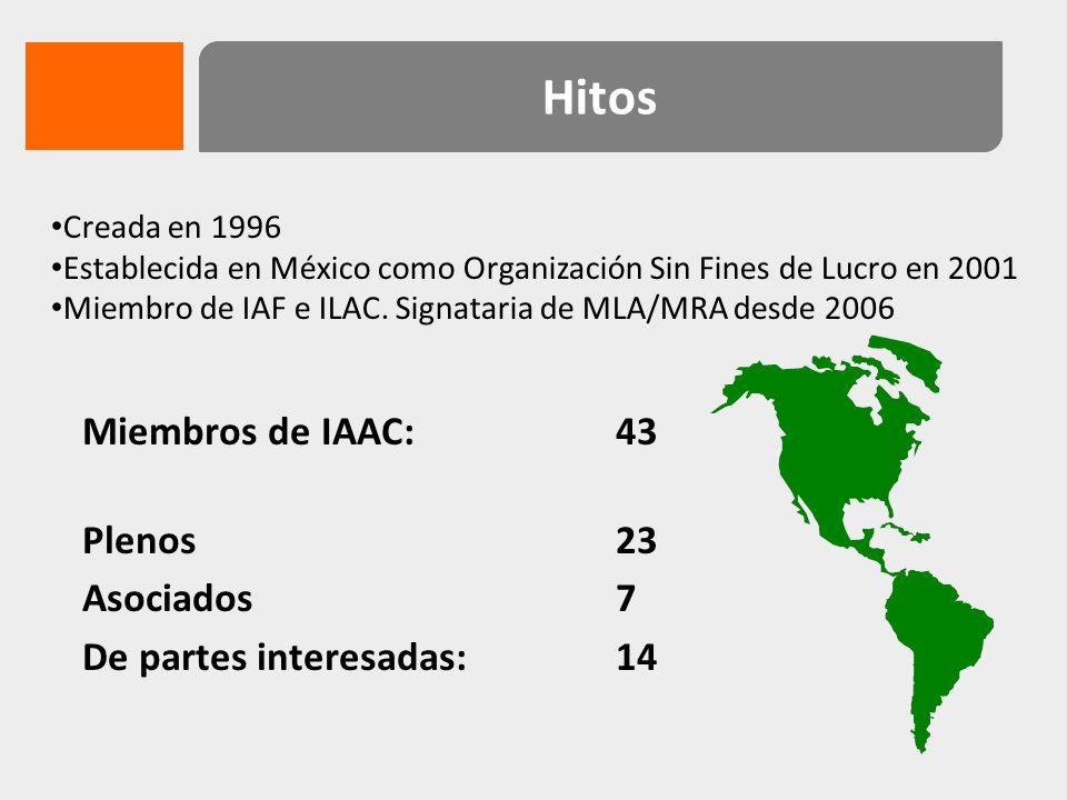 Organismo de Acreditación International Laboratory Accreditation Cooperation International Accreditation Forum Foros internacionales de acreditación 144 miembros.